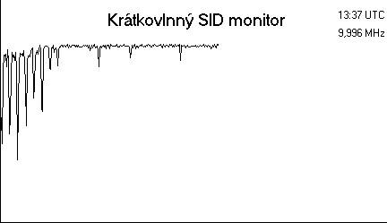 Graf toku záření na frekvenci 20,1 MHz